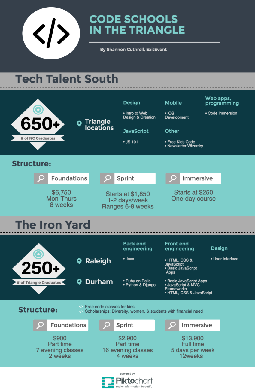 A comparison of the two most-recognized coding education programs in the Raleigh-Durham area of North Carolina. Full story here: http://archive.exitevent.com/article/code-academies-bootcamps-work-to-optimize-nc-tech-talent-170119