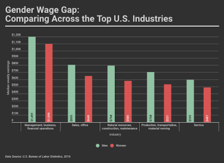 Though salary figures vary across the top five industries paramount to the U.S. economy, a trend can be seen in how male workers are paid more than their women counterparts, across all sectors. Responsive version here: https://infogr.am/09ec8ba5-422c-4542-bab7-a72170775d55
