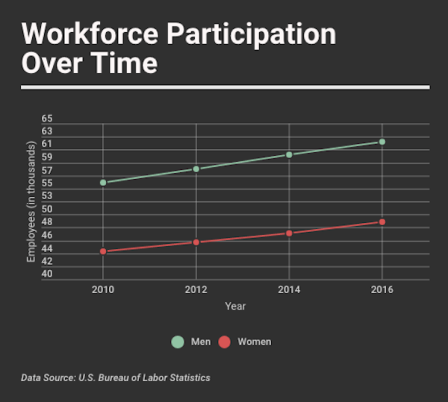 Data shows the progress women have made in increasing their presence in the U.S. workforce over over the past six years. Responsive version here: https://infogr.am/cb7f4622-170d-41c6-a7bd-4bb3f0da006d